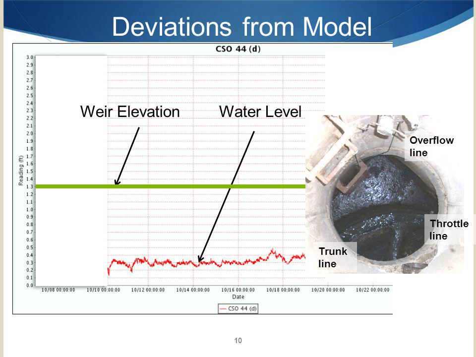Deviations from Model Weir Elevation Water Level Overflow line