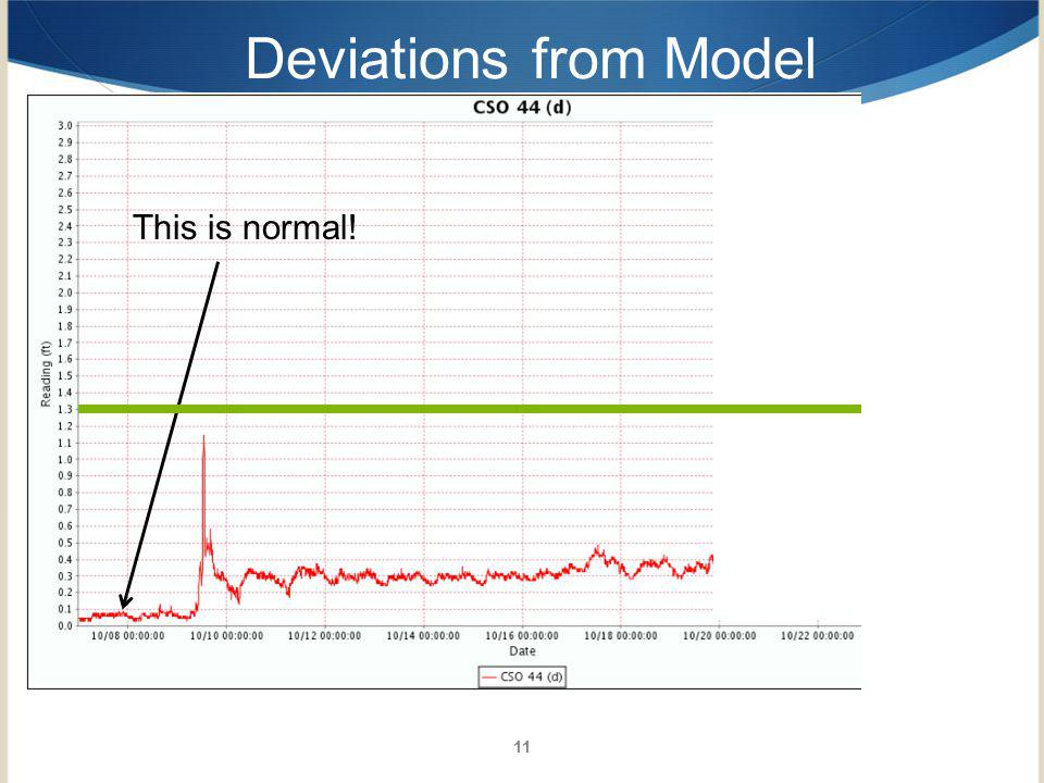 Deviations from Model This is normal! 11