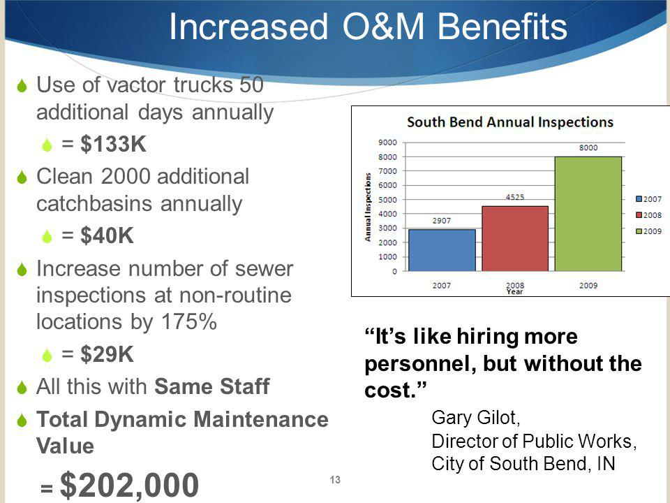 Increased O&M Benefits