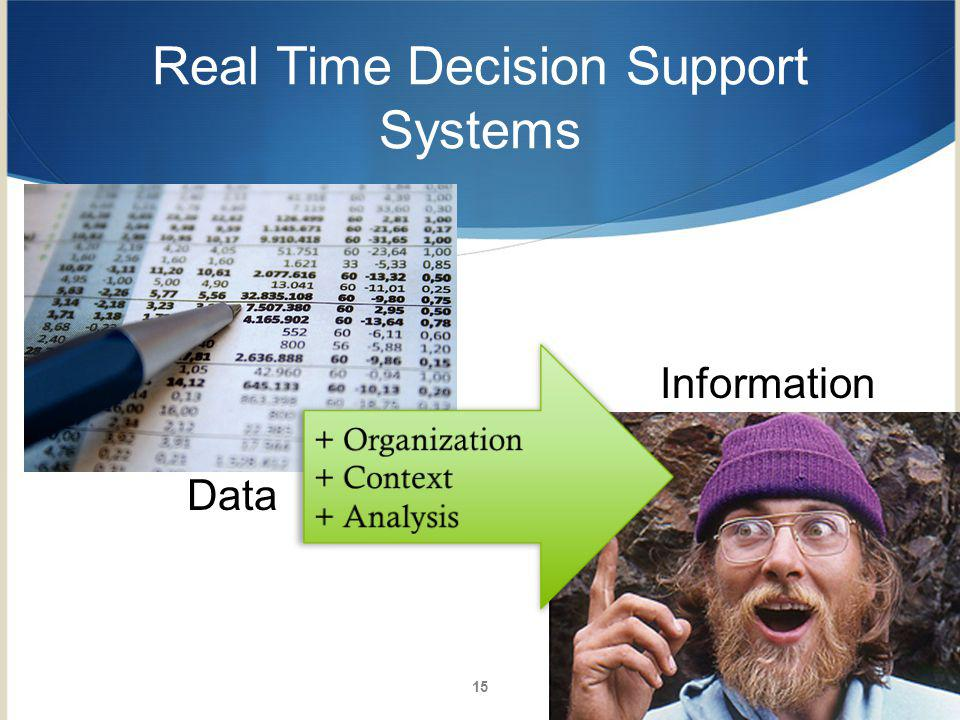 Real Time Decision Support Systems