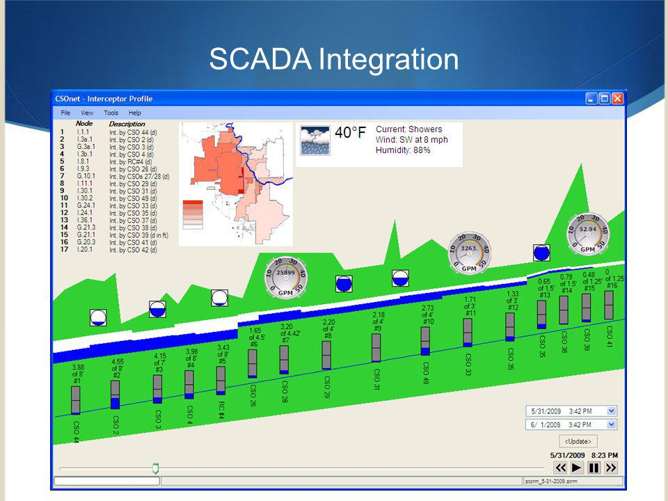 SCADA Integration Enter CSOnet data analysis as a way to better understand data that comes in and see the overall picture at a glance.