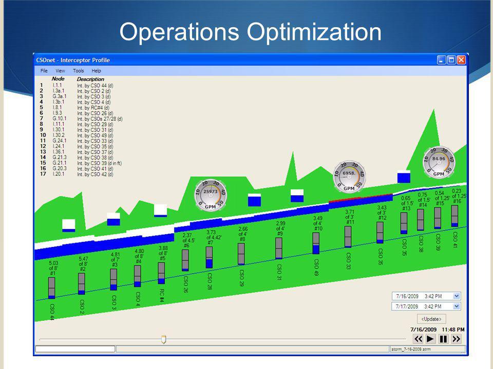Operations Optimization