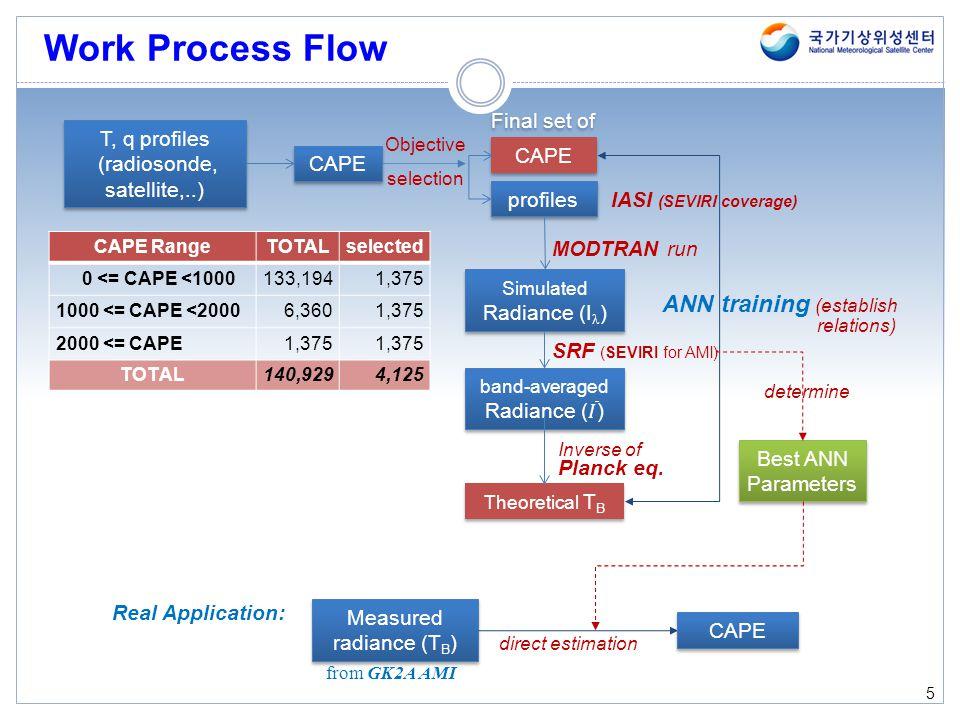 Work Process Flow ANN training Final set of T, q profiles