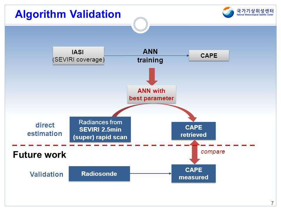 Algorithm Validation Future work ANN training direct estimation