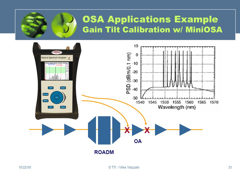 OSA Applications Example Gain Tilt Calibration w/ MiniOSA