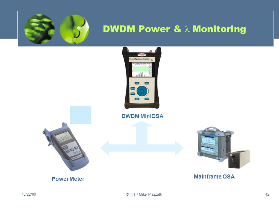 DWDM Power & l Monitoring
