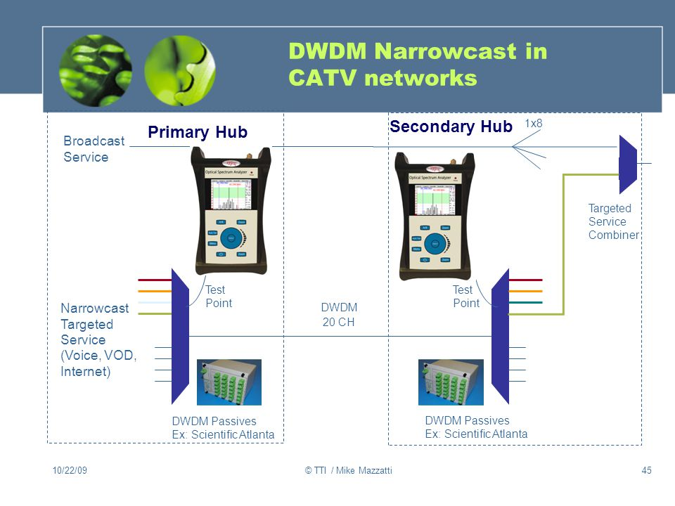 DWDM Narrowcast in CATV networks