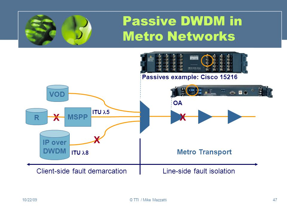 Passive DWDM in Metro Networks