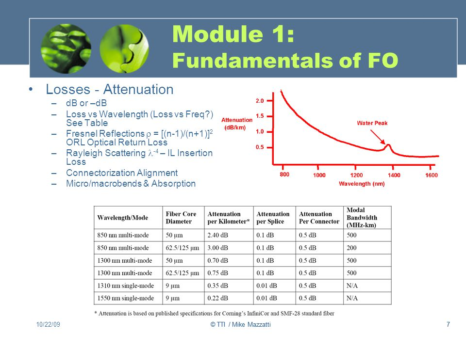 Module 1: Fundamentals of FO