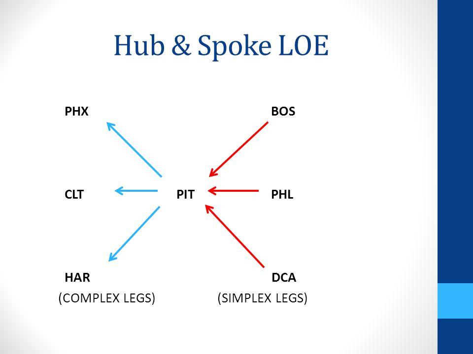 Hub & Spoke LOE PHX BOS CLT PIT PHL HAR DCA