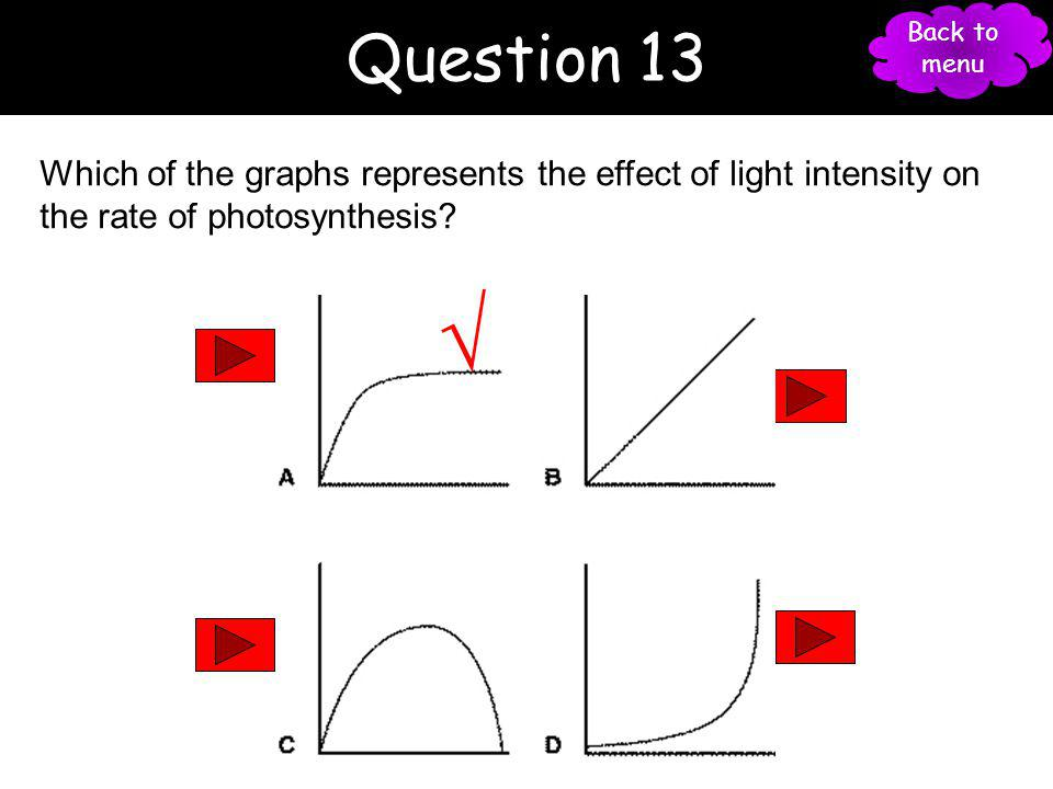 Question 13 Back to menu. 27. Which of the graphs represents the effect of light intensity on the rate of photosynthesis