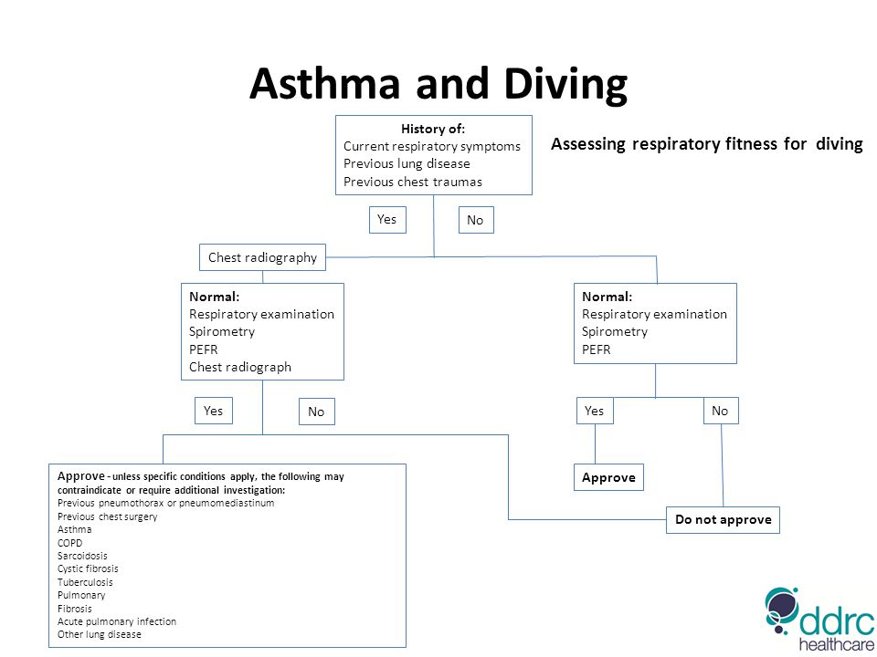 Asthma and Diving Assessing respiratory fitness for diving History of: