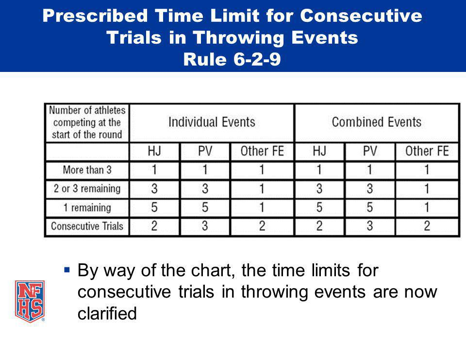 Prescribed Time Limit for Consecutive Trials in Throwing Events Rule 6-2-9