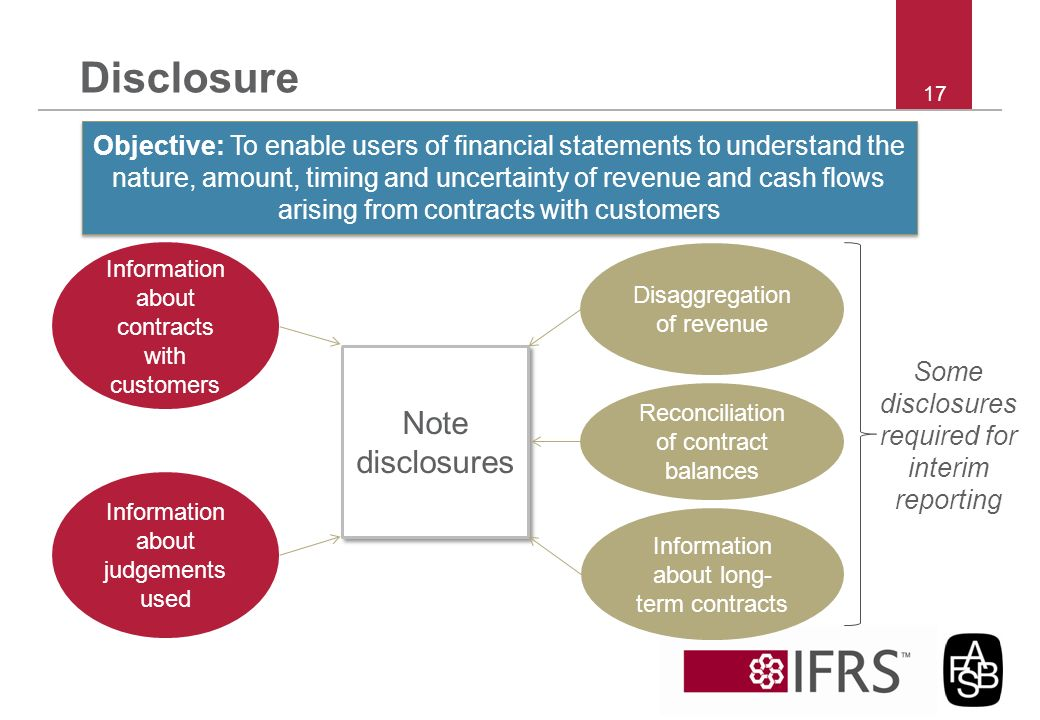 Disclosure Note disclosures