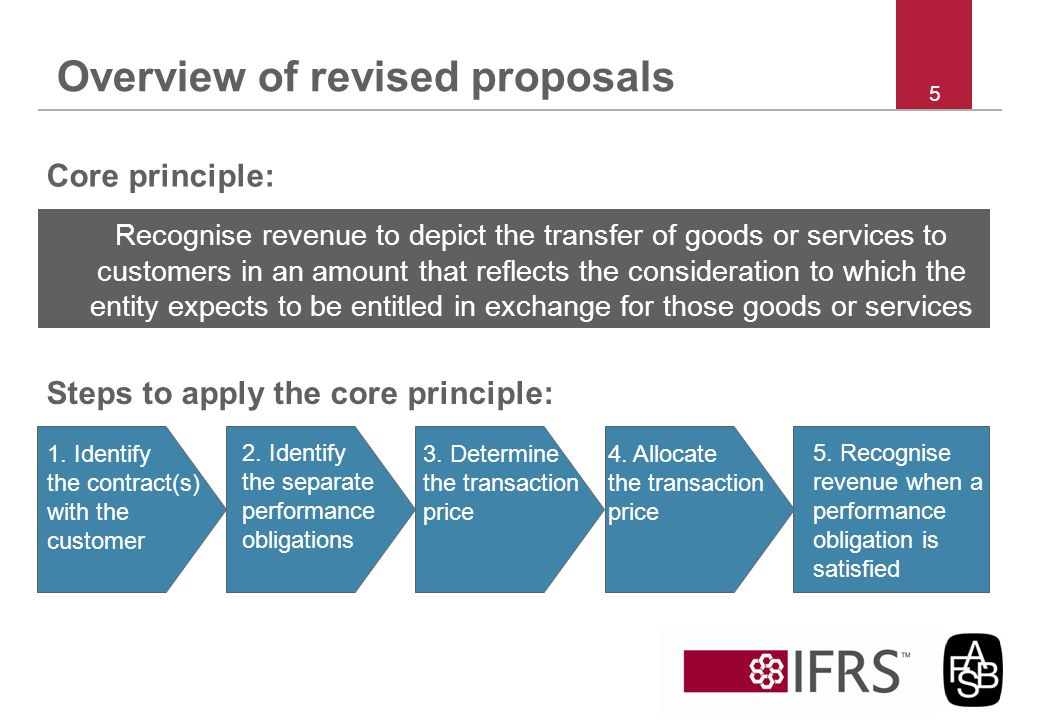 Overview of revised proposals