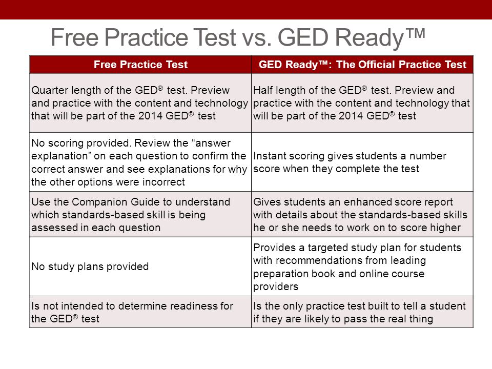 Free Practice Test vs. GED Ready™