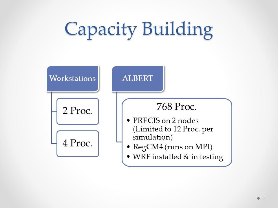 Capacity Building 768 Proc. 2 Proc. 4 Proc. Workstations ALBERT