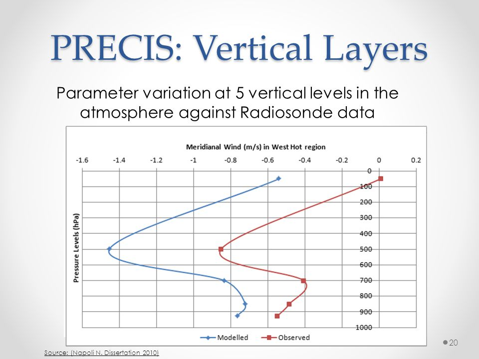 PRECIS: Vertical Layers