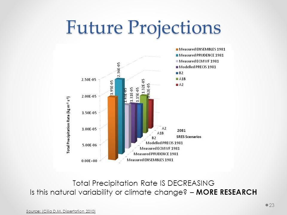 Future Projections Total Precipitation Rate IS DECREASING