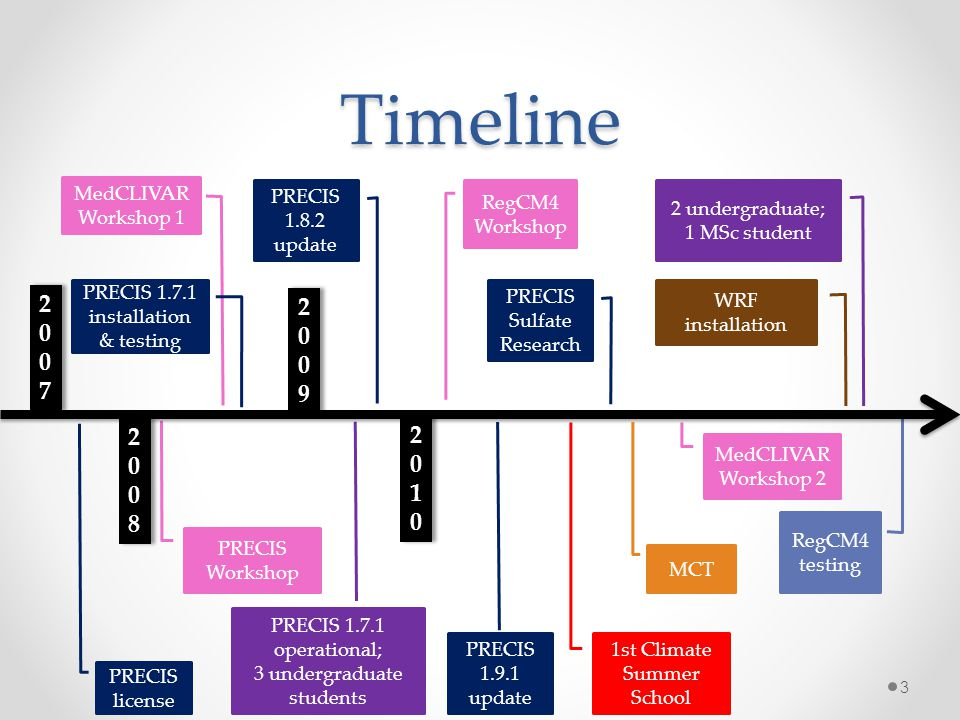 Timeline 2007 2009 2008 2010 MedCLIVAR Workshop 1 PRECIS 1.8.2 update