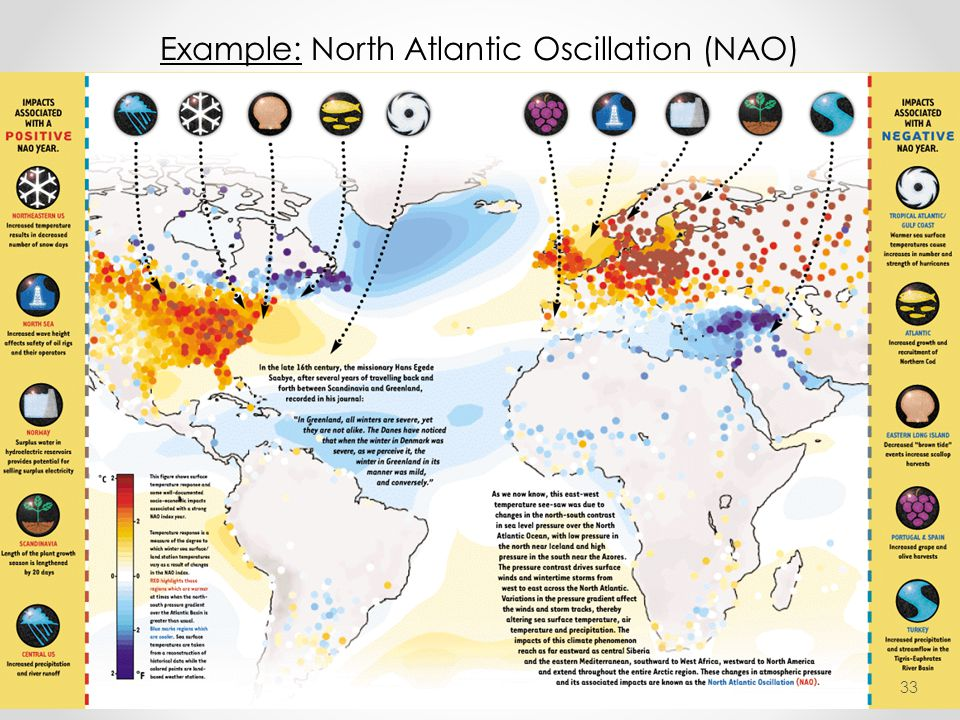 Example: North Atlantic Oscillation (NAO)