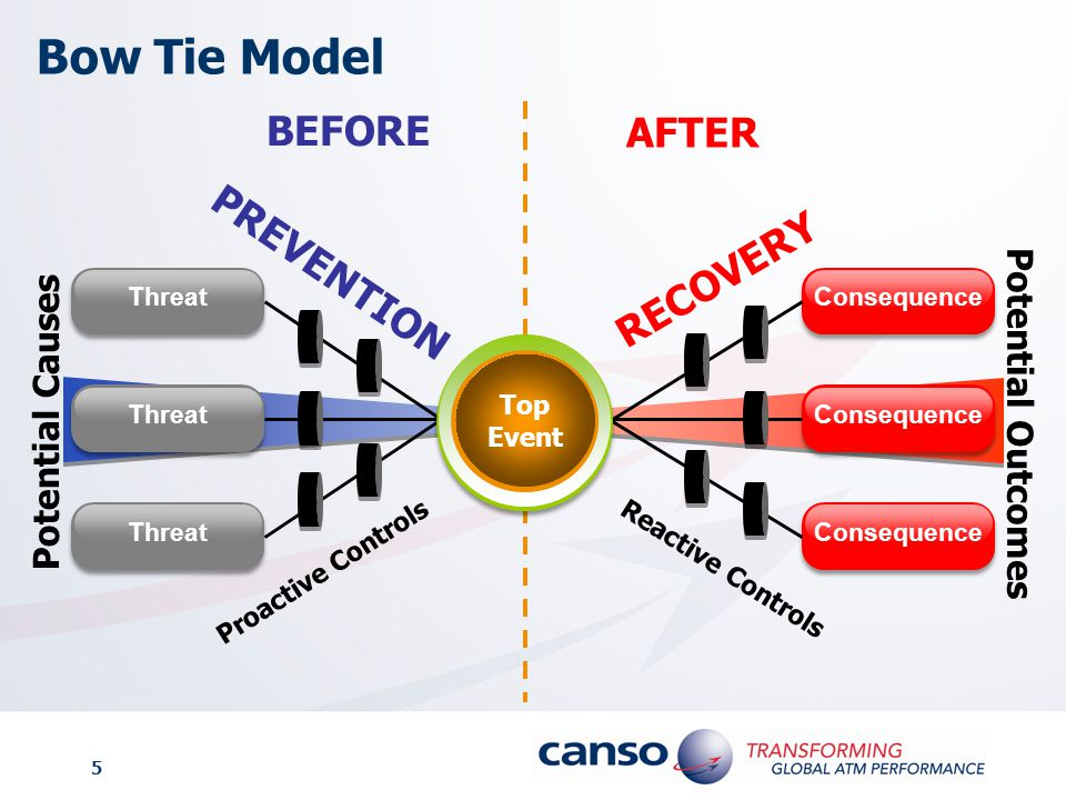 Bow Tie Model BEFORE AFTER PREVENTION RECOVERY Threat Consequence