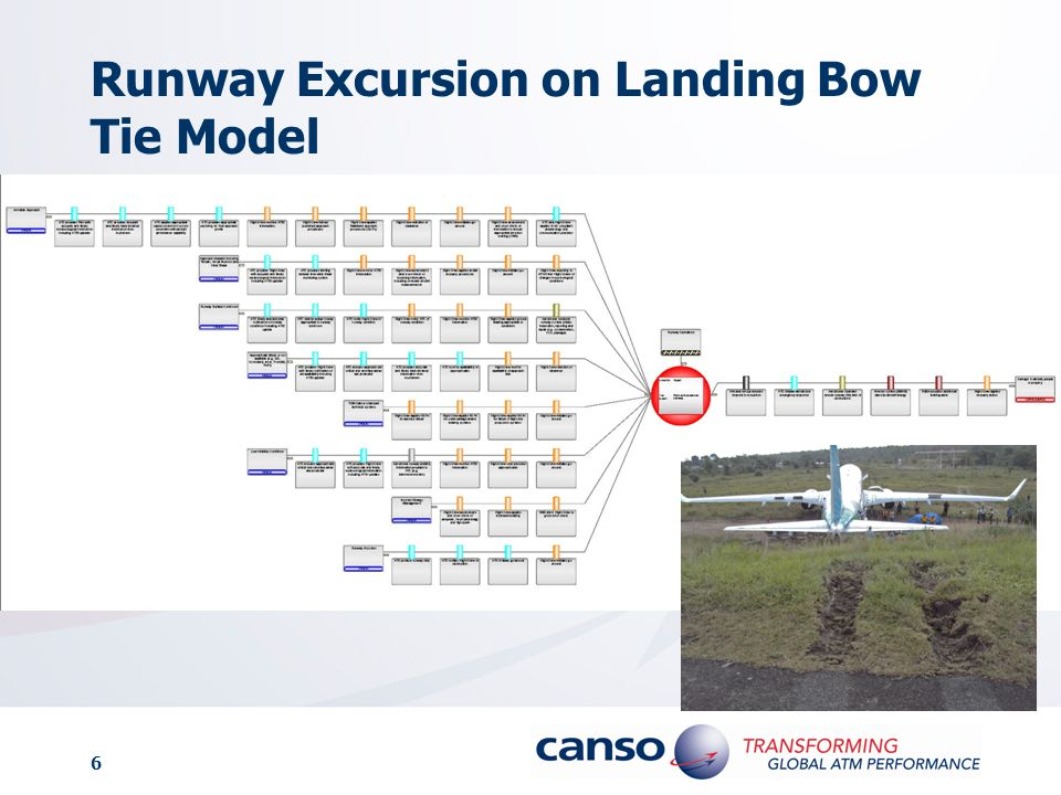 Runway Excursion on Landing Bow Tie Model