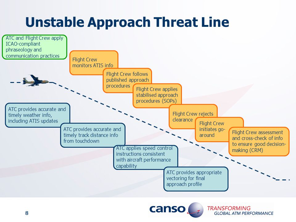 Unstable Approach Threat Line