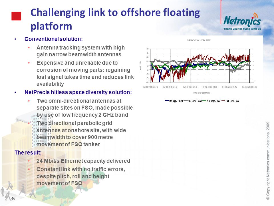 Challenging link to offshore floating platform