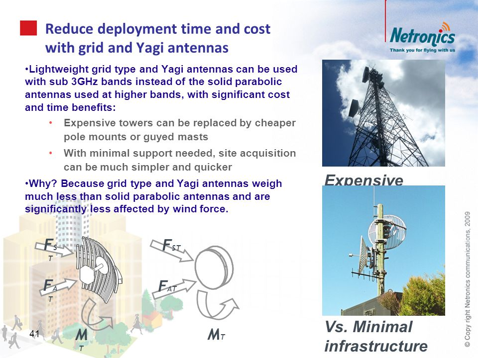 Reduce deployment time and cost with grid and Yagi antennas
