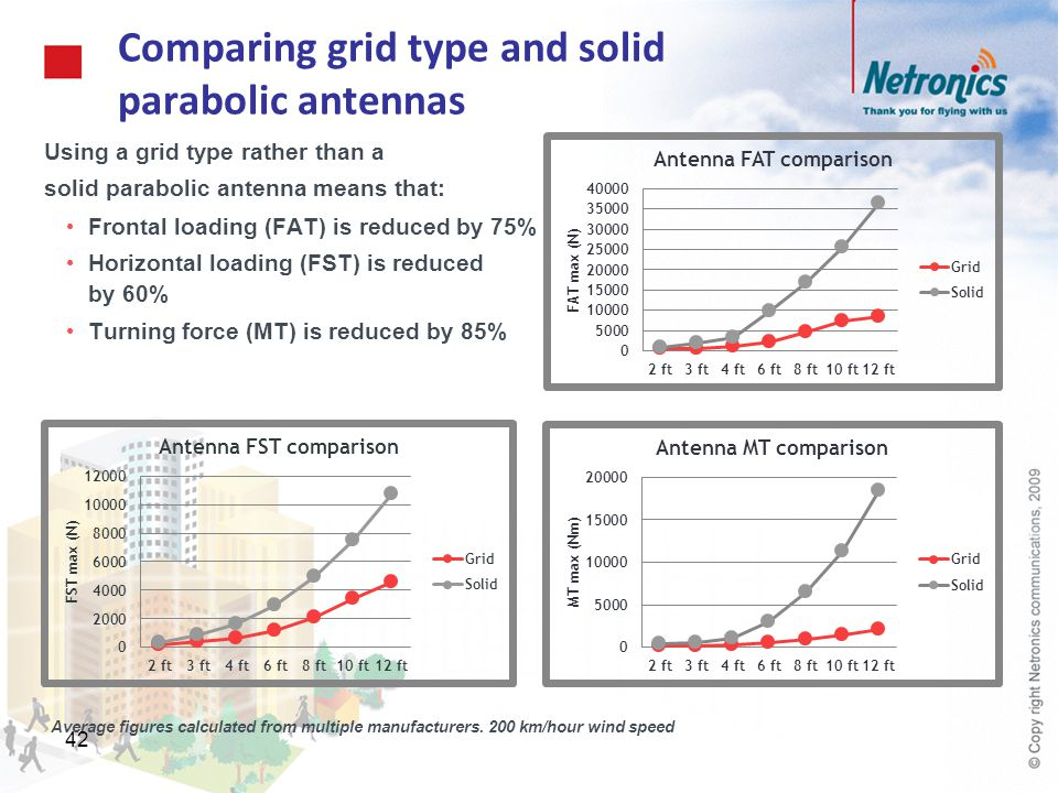 Comparing grid type and solid parabolic antennas