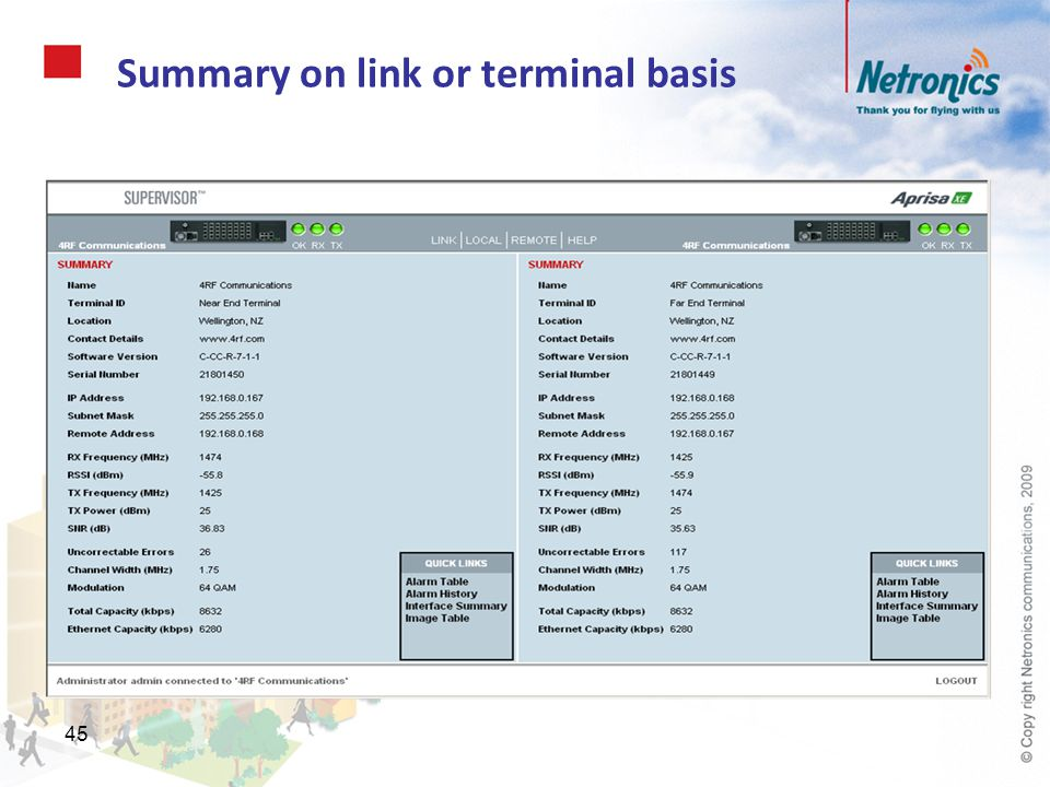 Summary on link or terminal basis