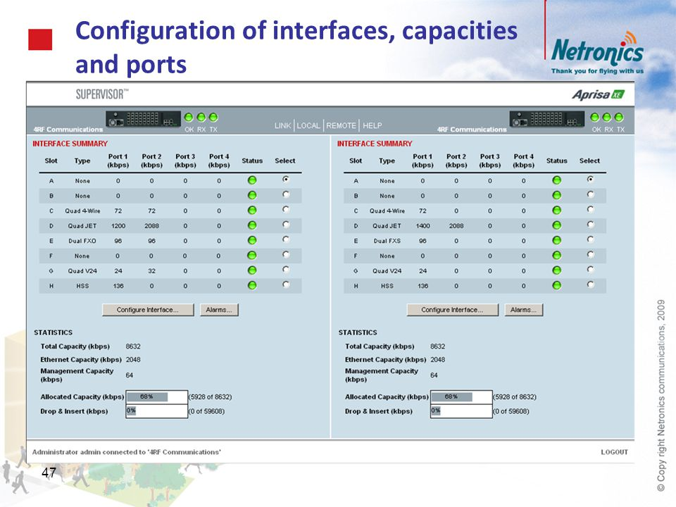 Configuration of interfaces, capacities and ports