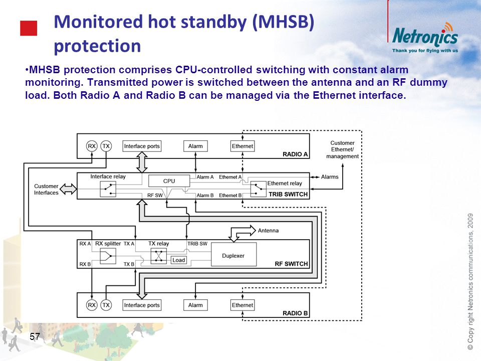 Monitored hot standby (MHSB) protection