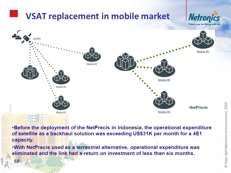 VSAT replacement in mobile market