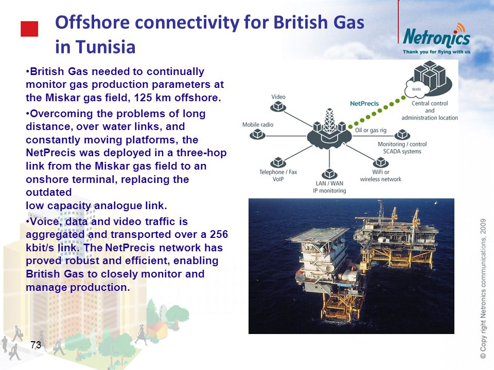 Offshore connectivity for British Gas in Tunisia