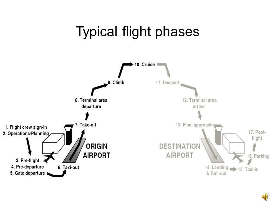 Typical flight phases As you can see, the chart from the textbook illustrates the flight phases of a typical flight.