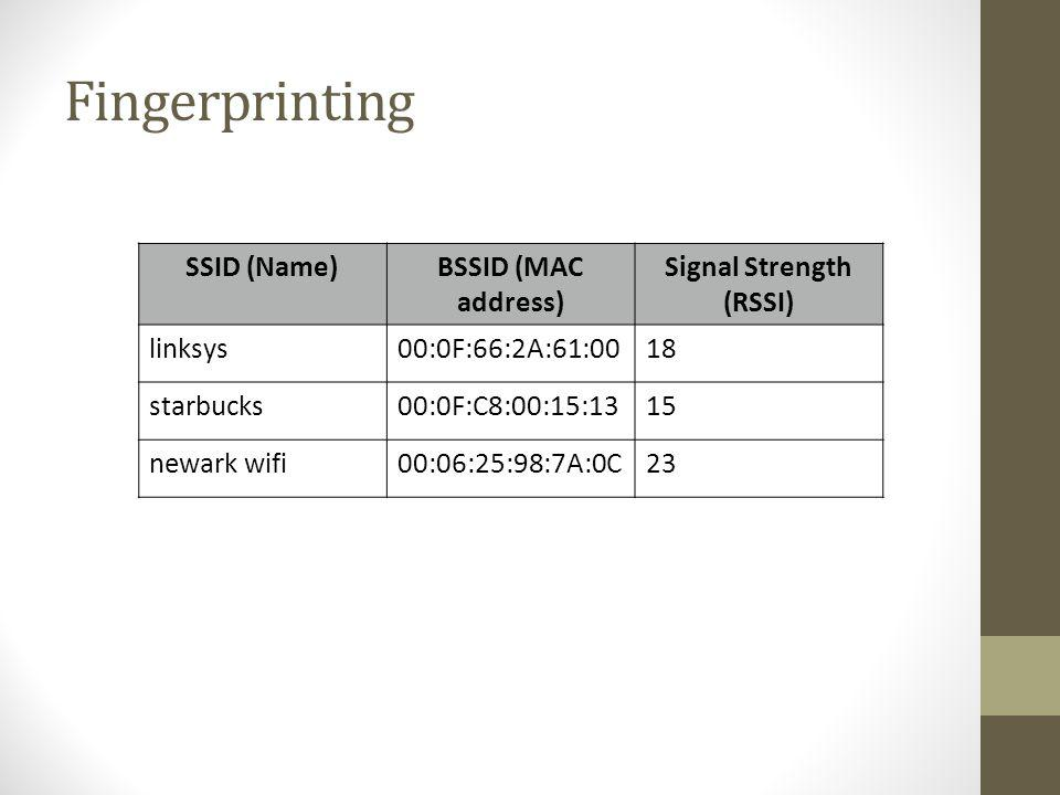 Signal Strength (RSSI)