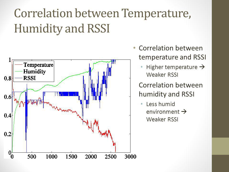 Correlation between Temperature, Humidity and RSSI