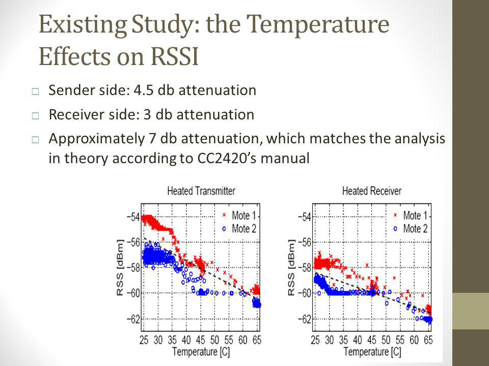 Existing Study: the Temperature Effects on RSSI