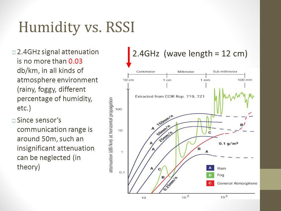 Humidity vs. RSSI 2.4GHz (wave length = 12 cm)