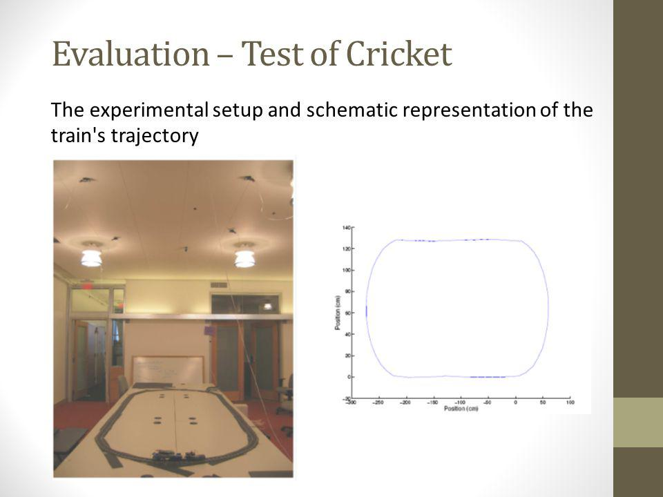Evaluation – Test of Cricket