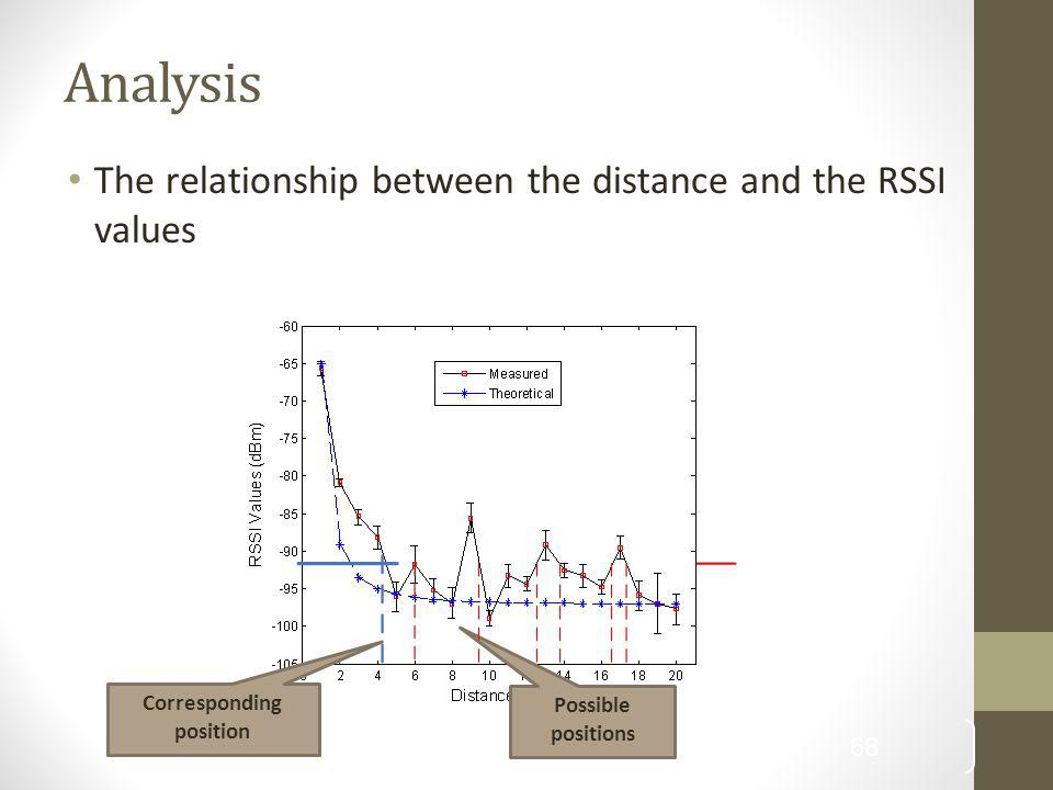 Analysis The relationship between the distance and the RSSI values
