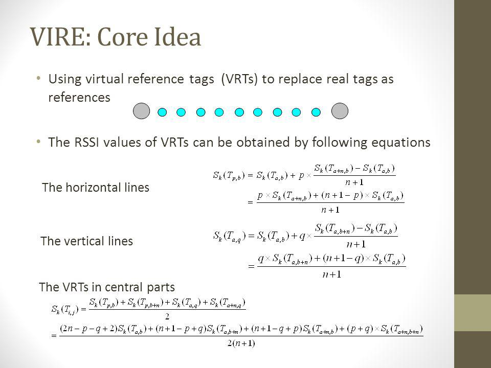 VIRE: Core Idea Using virtual reference tags (VRTs) to replace real tags as references.