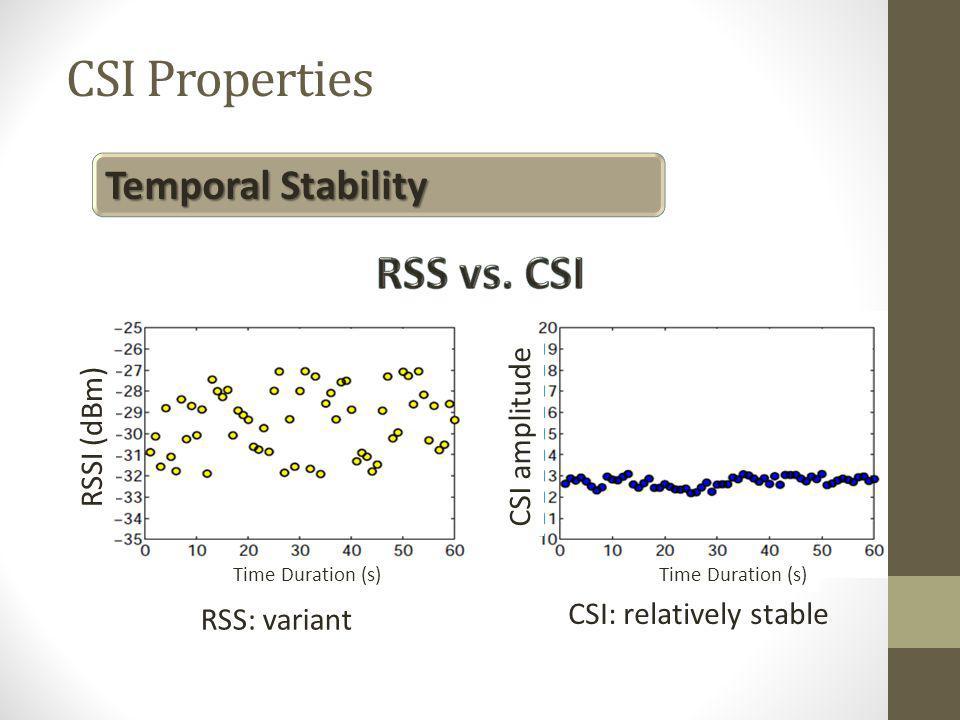 CSI Properties RSS vs. CSI Temporal Stability CSI amplitude RSSI (dBm)