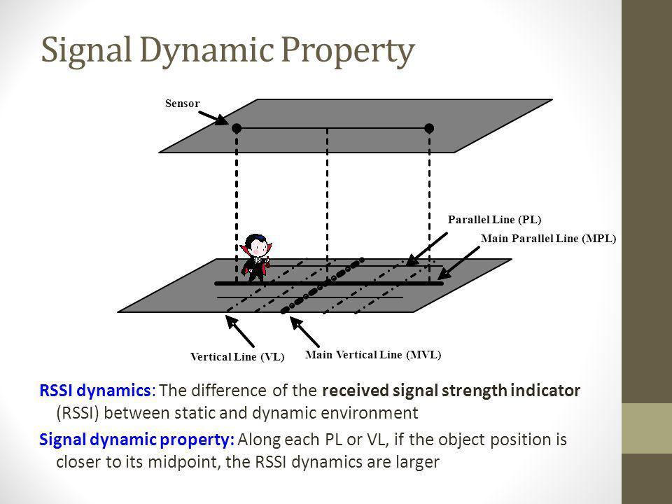Signal Dynamic Property