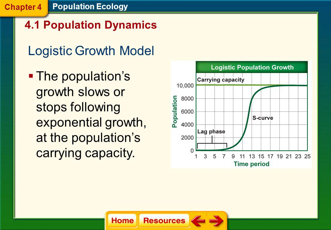 Chapter 4 Population Ecology. 4.1 Population Dynamics. Logistic Growth Model.