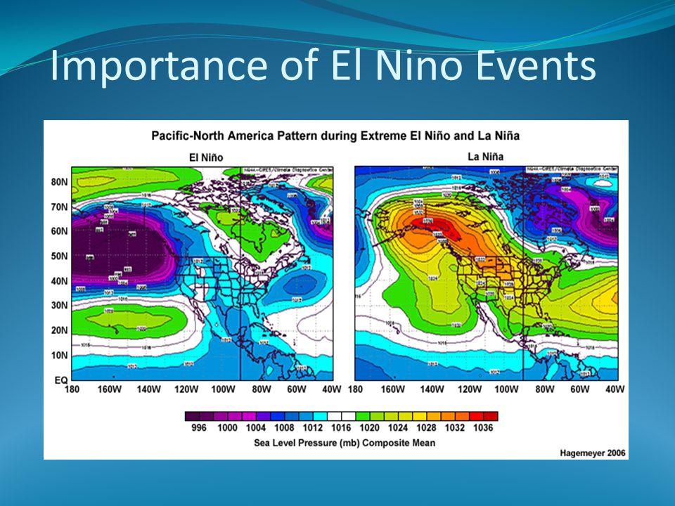 Importance of El Nino Events