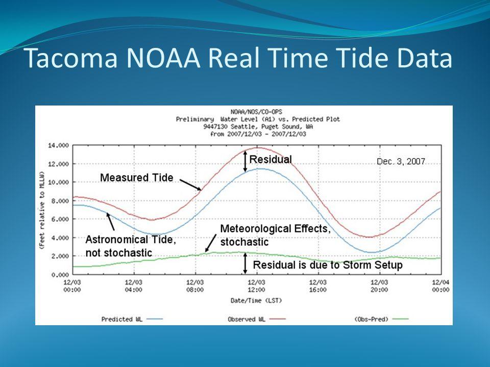 Tacoma NOAA Real Time Tide Data