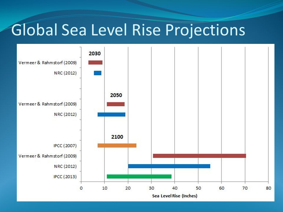Global Sea Level Rise Projections